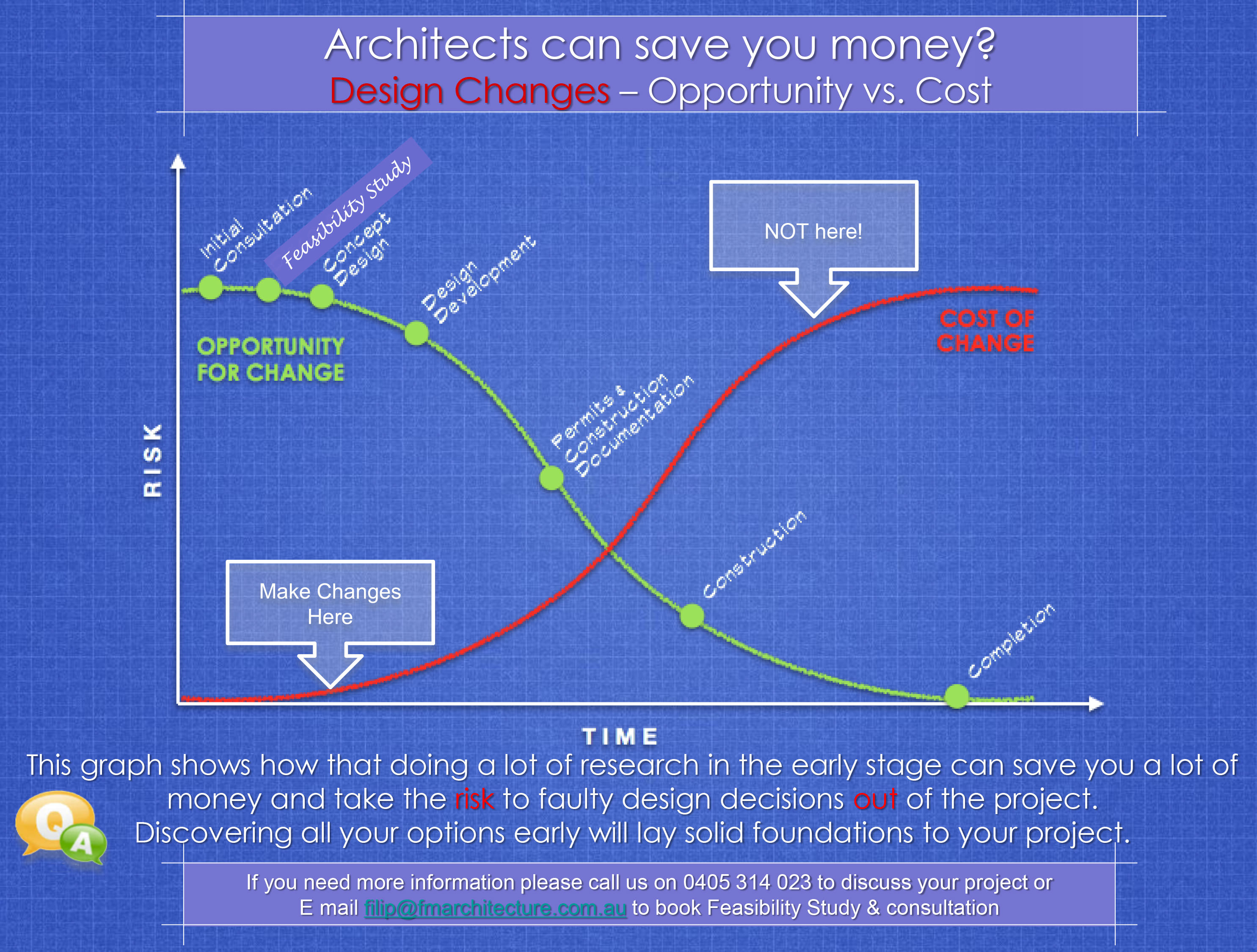 Architects can save you money?